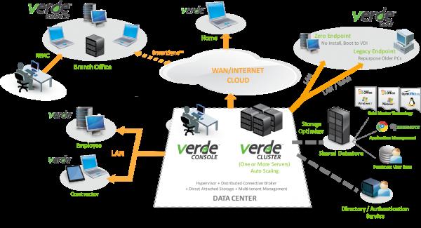 VERDE-VDI_architecture